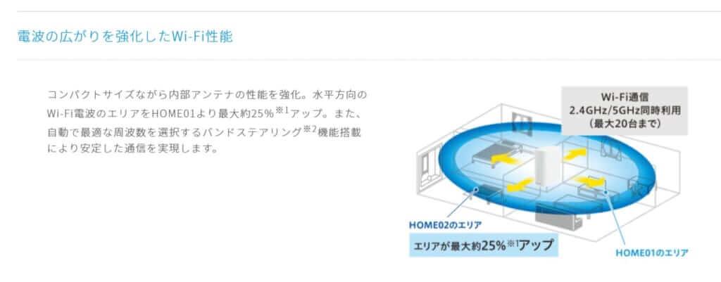 WiMAX-HOME-02│UQ-WiMAX