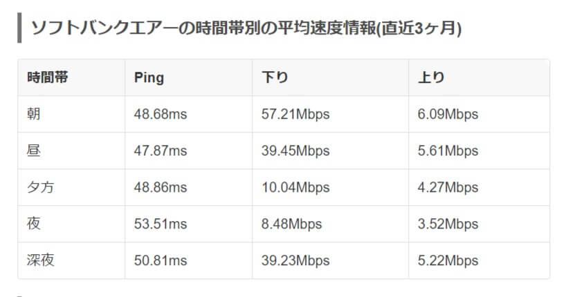 ソフトバンクエアーの速度測定結果実測値-みんなのネット回線速度みんそく-minsoku.net_