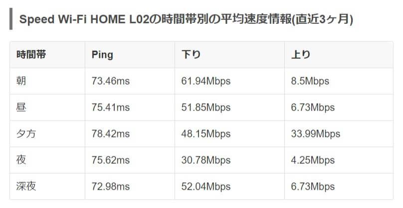Speed-Wi-Fi-HOME-L02の速度測定結果-みんなのネット回線速度