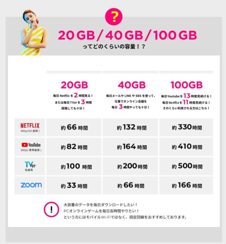 データ容量の目安―ZEUS-WiFi