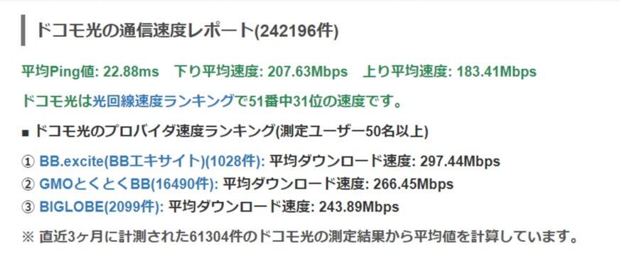 ドコモ光の速度測定結果実測値-みんなのネット回線速度