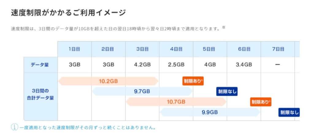ギガ放題速度制限について UQ-WiMAX