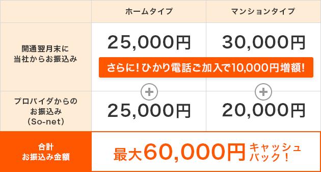 キャッシュバック内訳