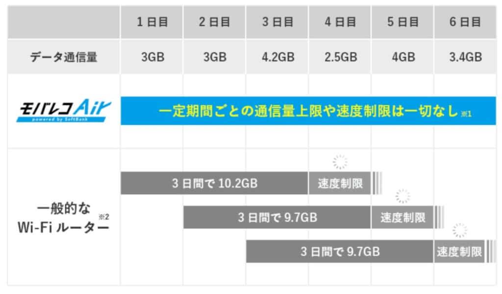 モバレコエアー 1か月データ容量無制限