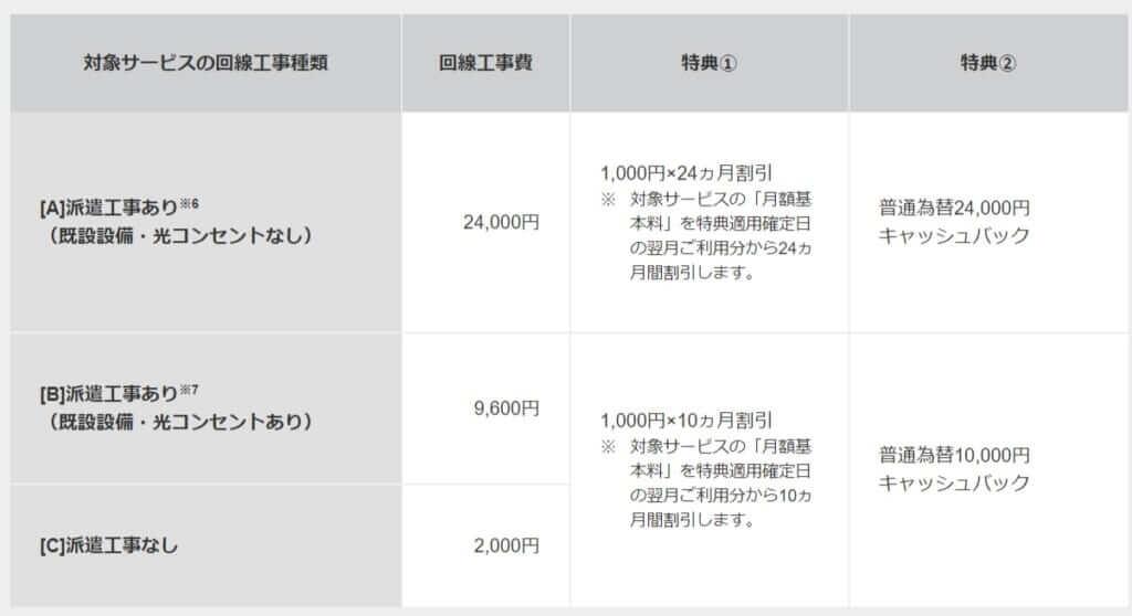 工事費実質無料-SoftBank-光