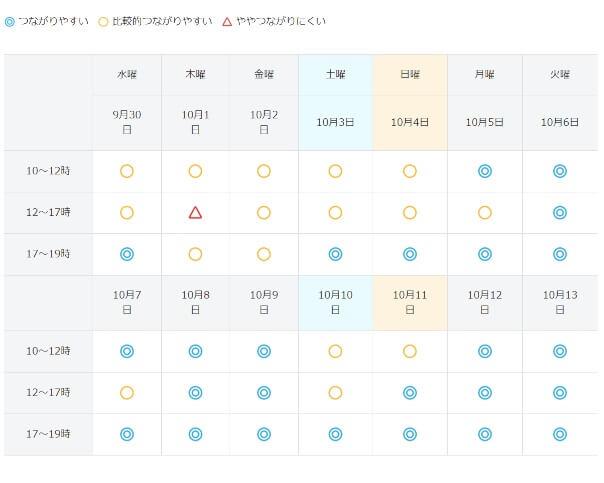 ソフトバンク光 混雑予想カレンダー