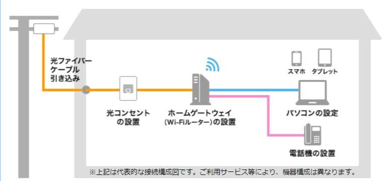 フレッツ光-光回線-NTT東日本