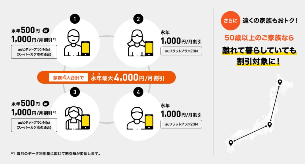 So-net光プラス-auスマートバリュー割引額